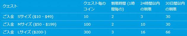 ベラジョンカジノ_コイン表